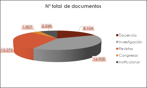 Total de documentos en RUA