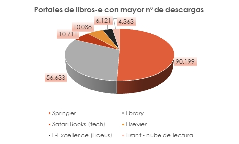 Portales de libros-e con mayor descargas