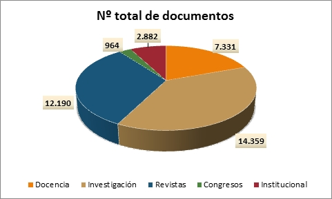 Total de documentos