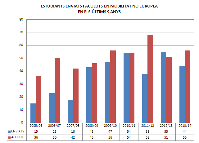No Europea - estudiants enviats i acollits
