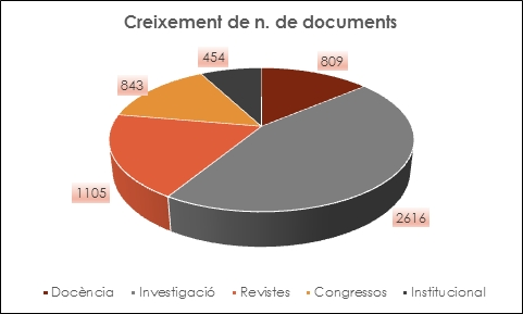 Creixement de documents en RUA