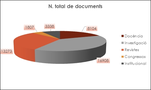 Total de documents en RUA