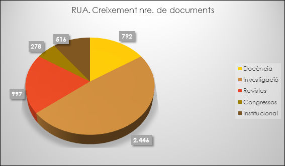 RUA. Creixement de documents