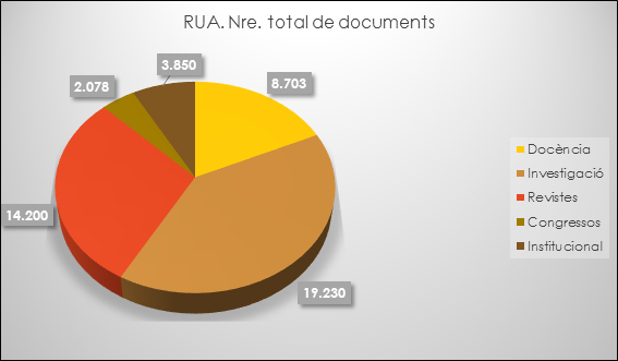 RUA. Documents