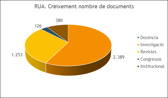 RUA. Creixement nombre de documents