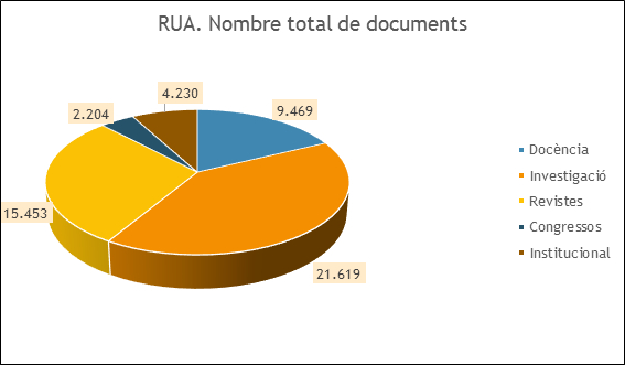 RUA. Nombre total de documents